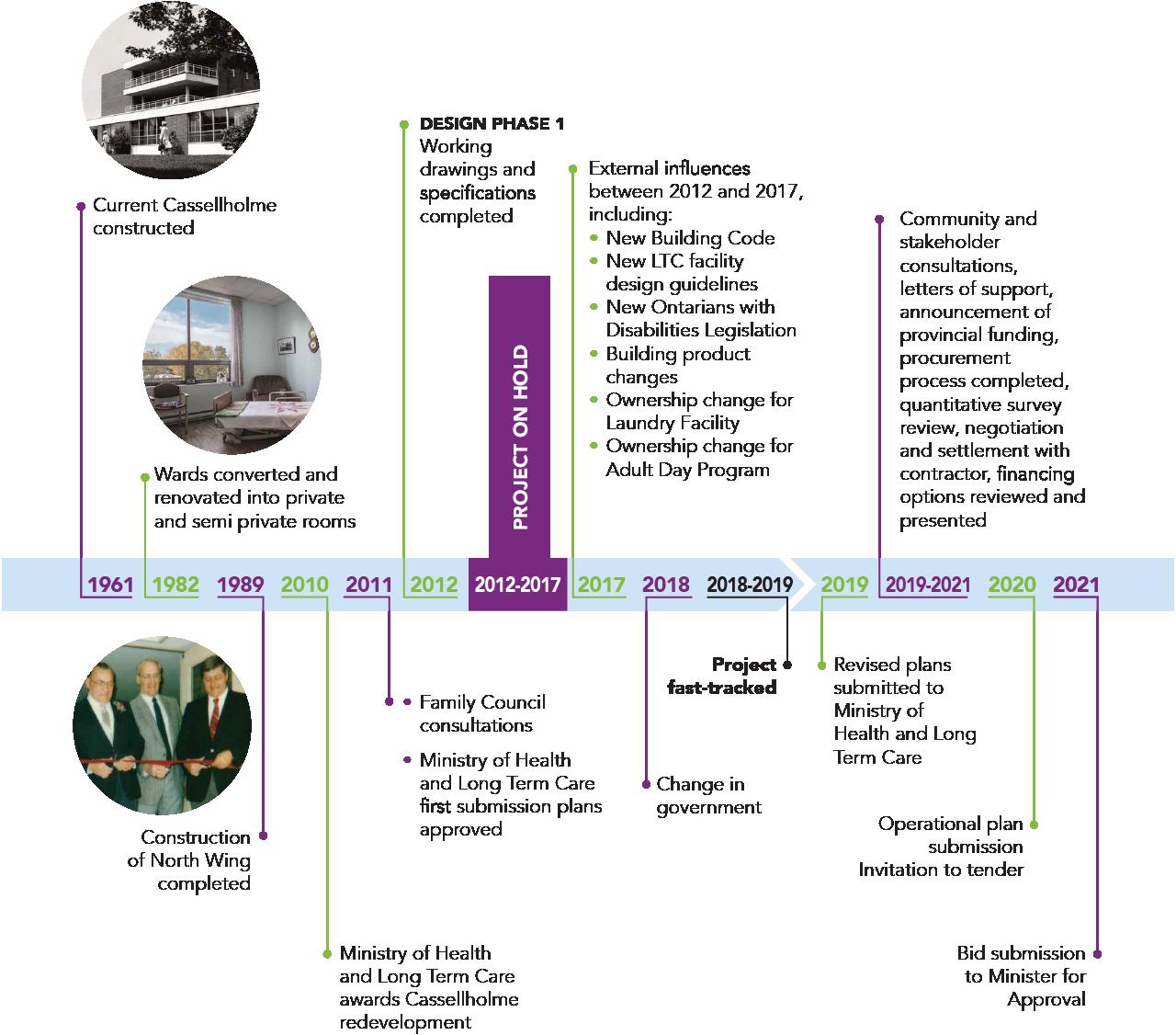 cassellholme-timeline