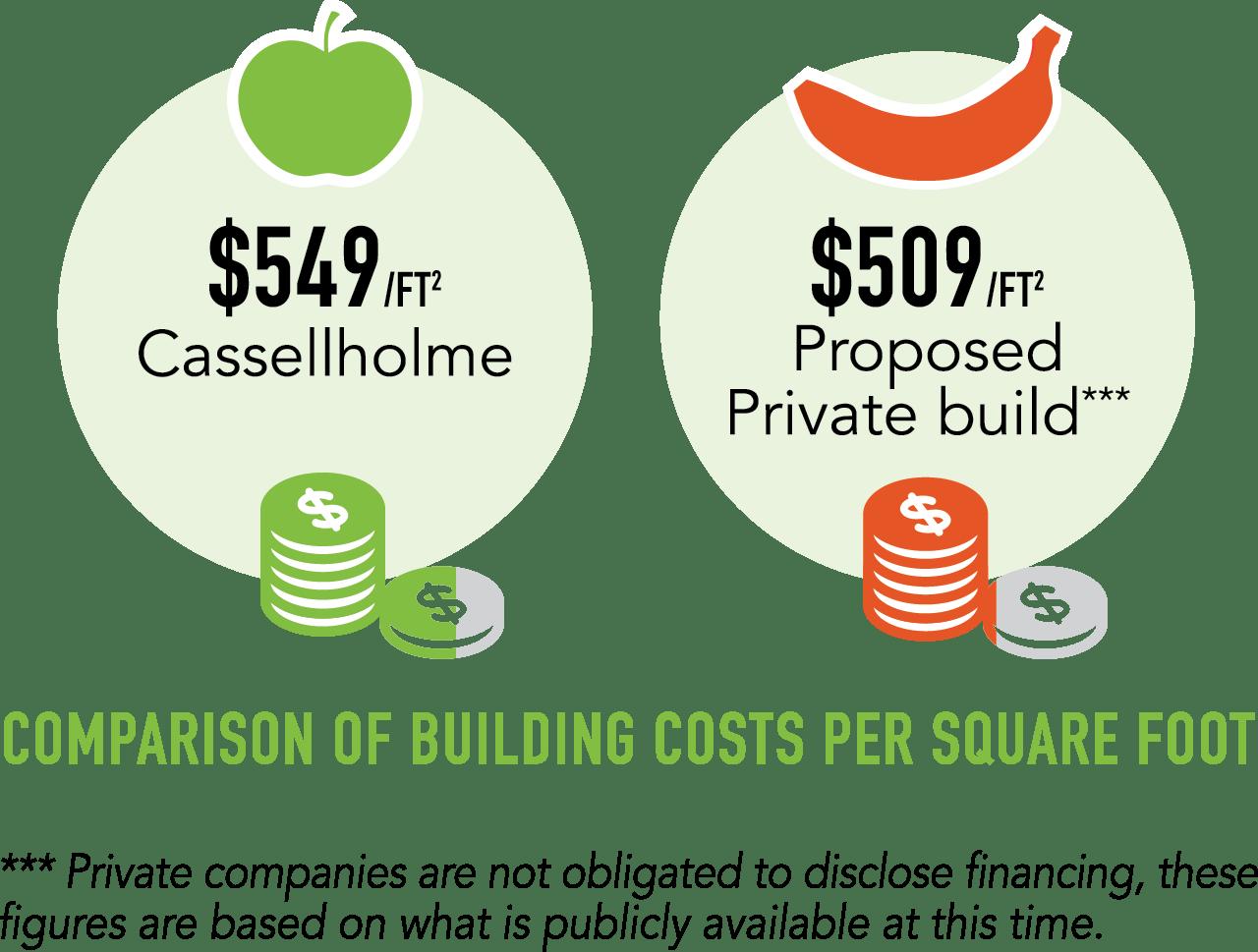 comparison-building-costs